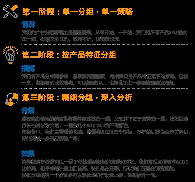 亚马逊广告泽罗营销分组策略及步骤