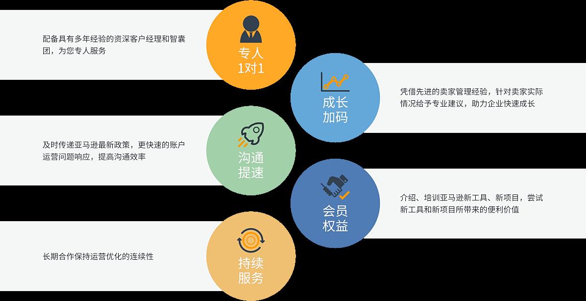 专属客户经理服务成长计划 - 服务特色
