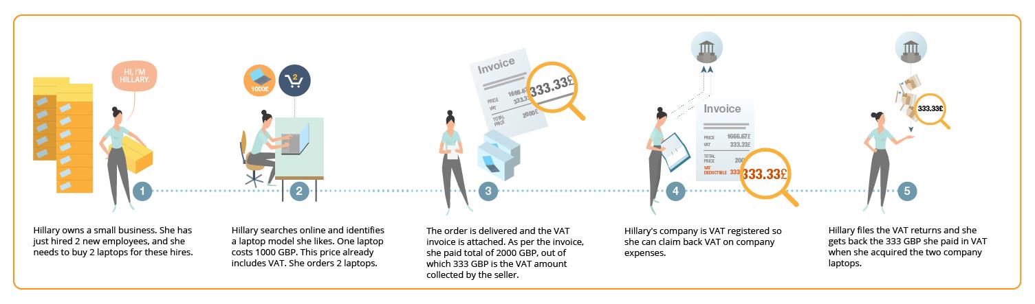 Registering for VAT – Amazon VAT Services - Amazon co uk