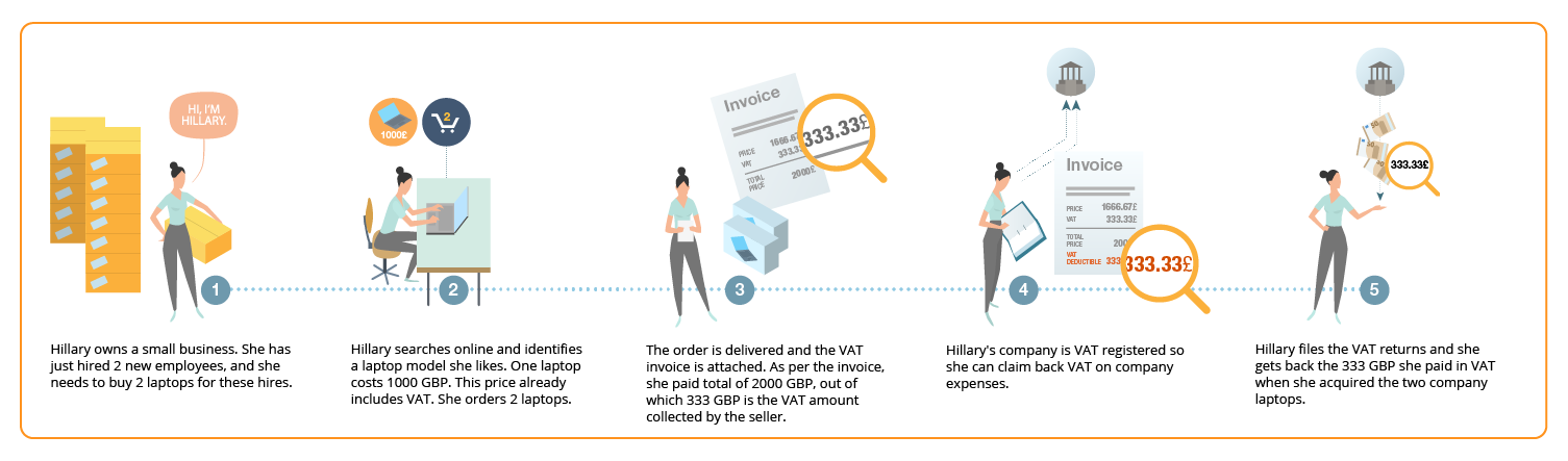 see how to claim vat back on business expenses