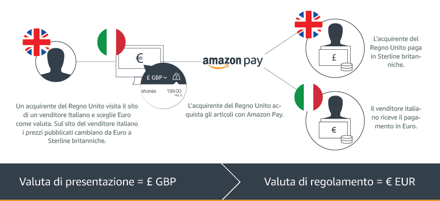 https://m.media-amazon.com/images/G/29/amazonservices/payments/website/IT-Infographic-Multi-currency.png