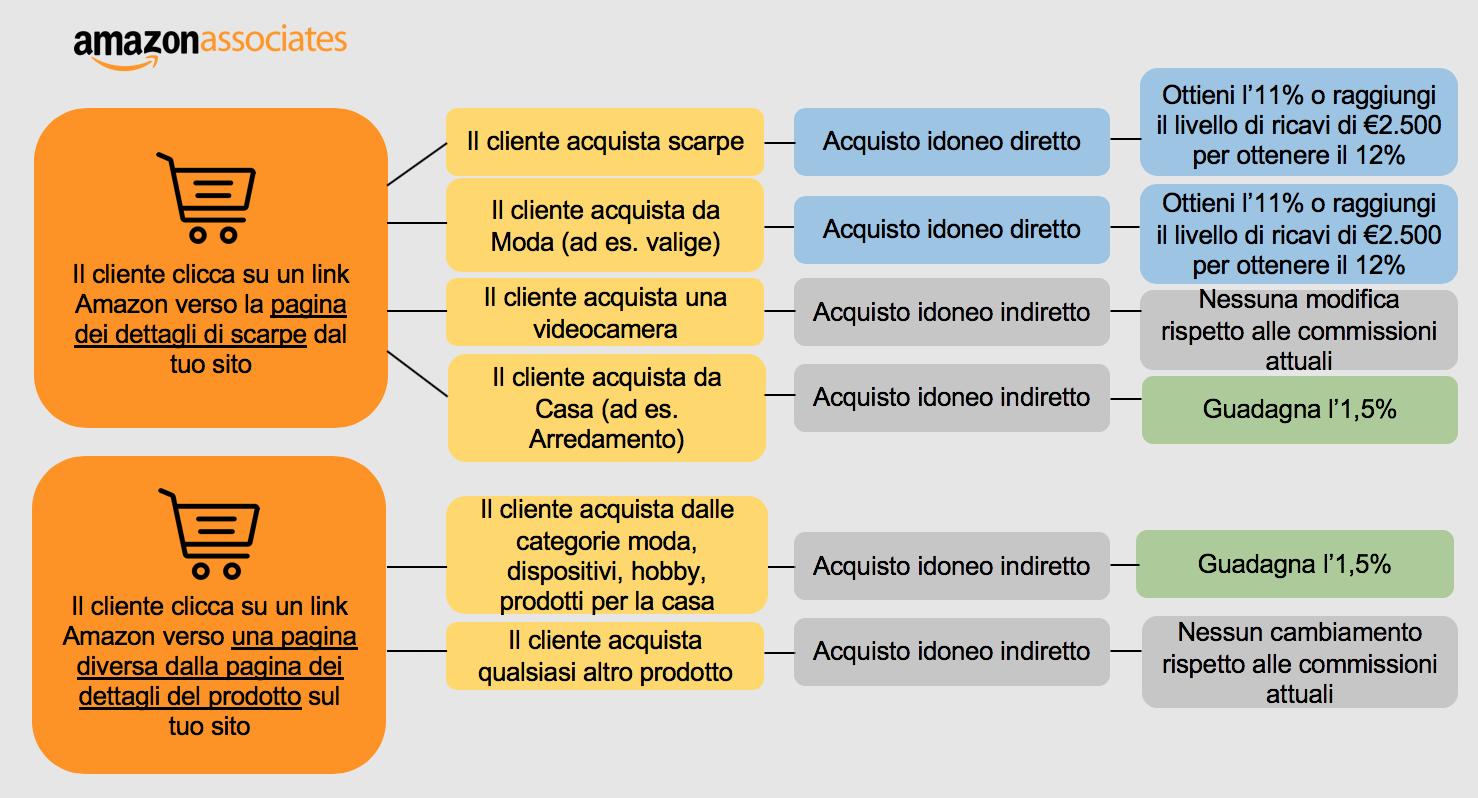 Esempio del nuovo sistema di commissioni di affiliazione Amazon
