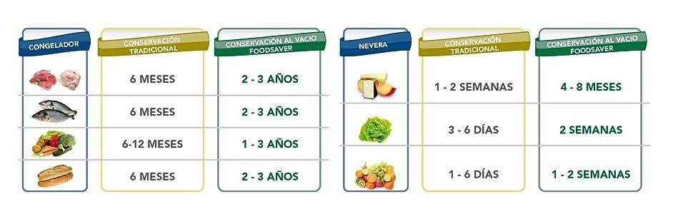 Sistema de envasado al vacío Foodsaver V3840 tabla conservacion alimentos