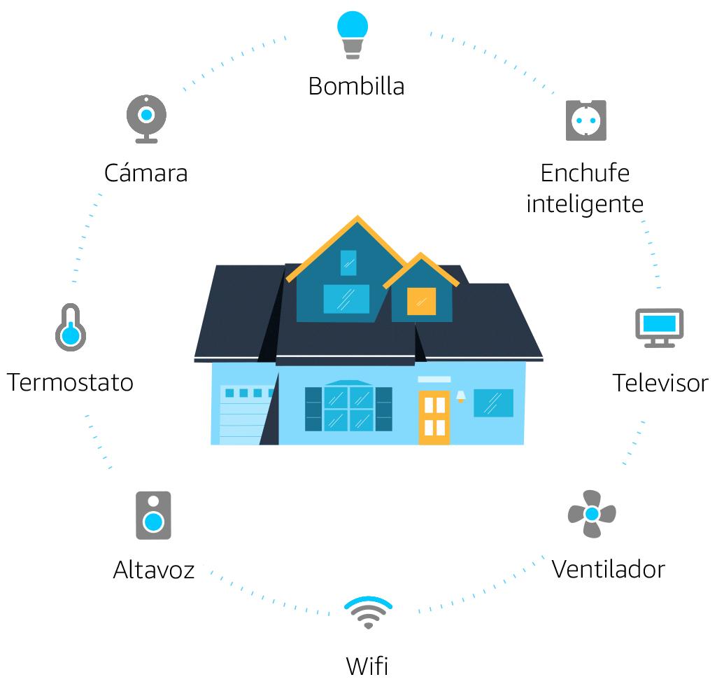 Echo Flex + Bombilla inteligente LED Philips Hue White & Color, compatible con Bluetooth y Zigbee, no se requiere controlador: Amazon.es