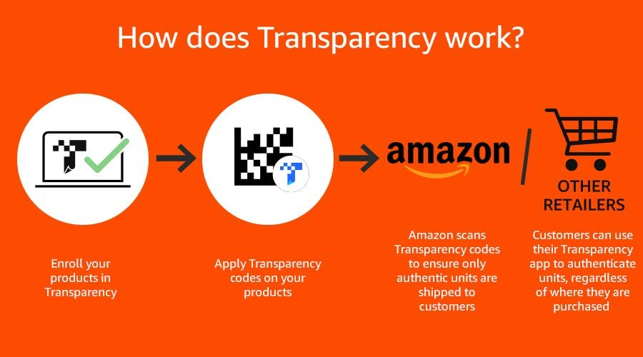 How does Amazon Transparency Control Program work?