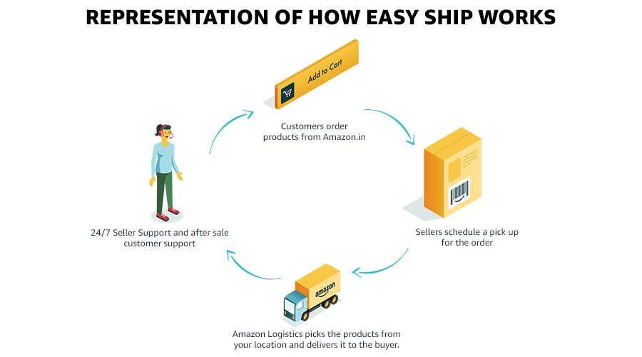 How EasyShip works