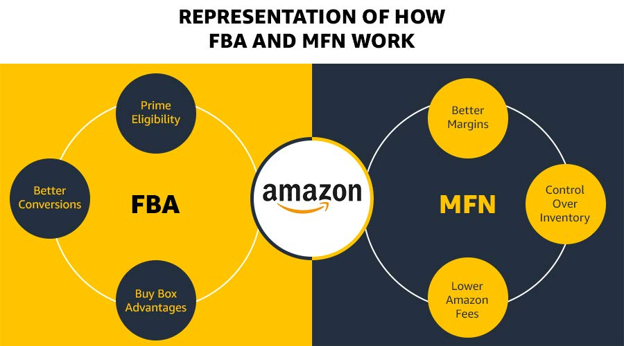 How FBA and MFN works