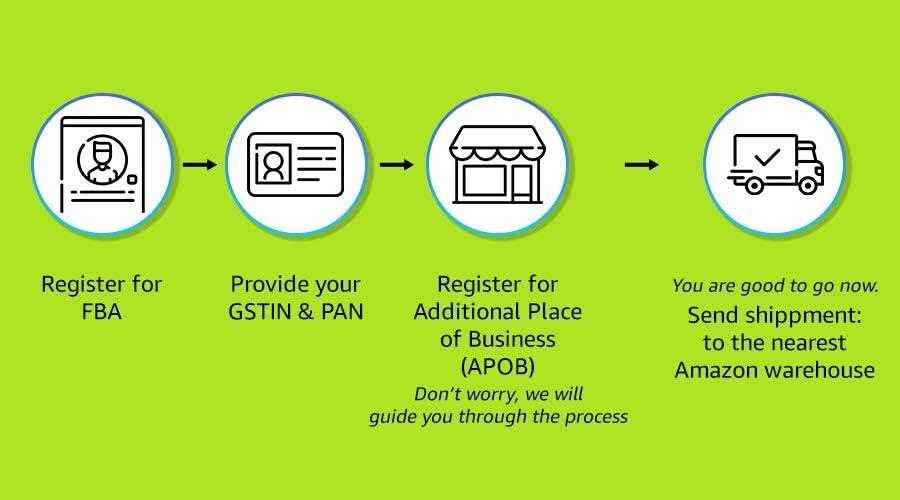 Steps to register for FBA