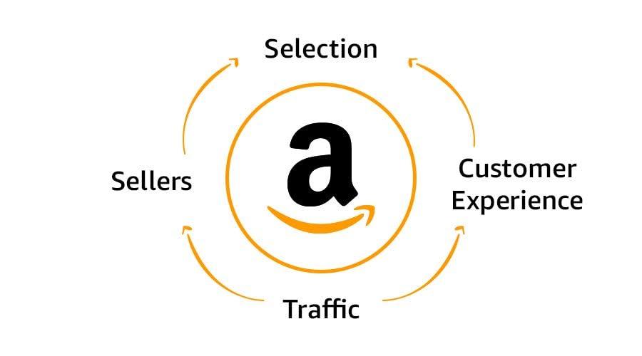 Consumer experience