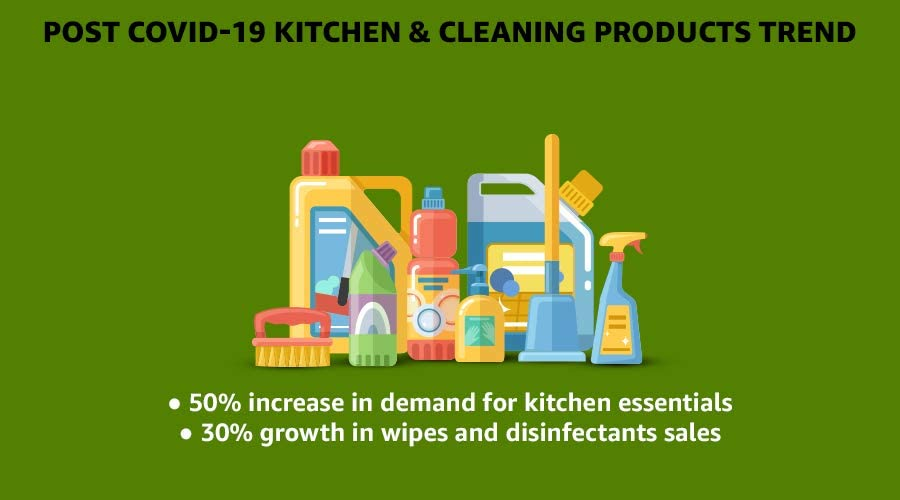Post covid19 kitchen and cleaning products trend sanitizers sale spike