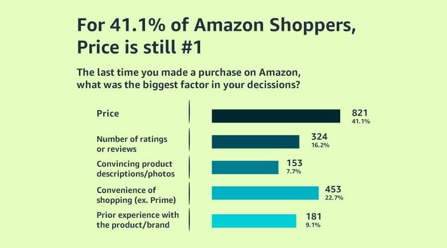 Amazon Shopper Competitive Pricing