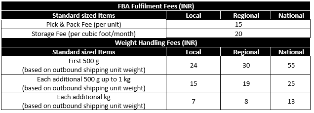 FBA Fees for Standard Size items
