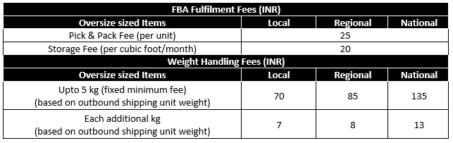 FBA Fees for Oversize Items
