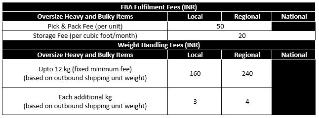 FBA Fees for Heavy & Bulky Items