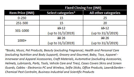 Closing Fee for FBA