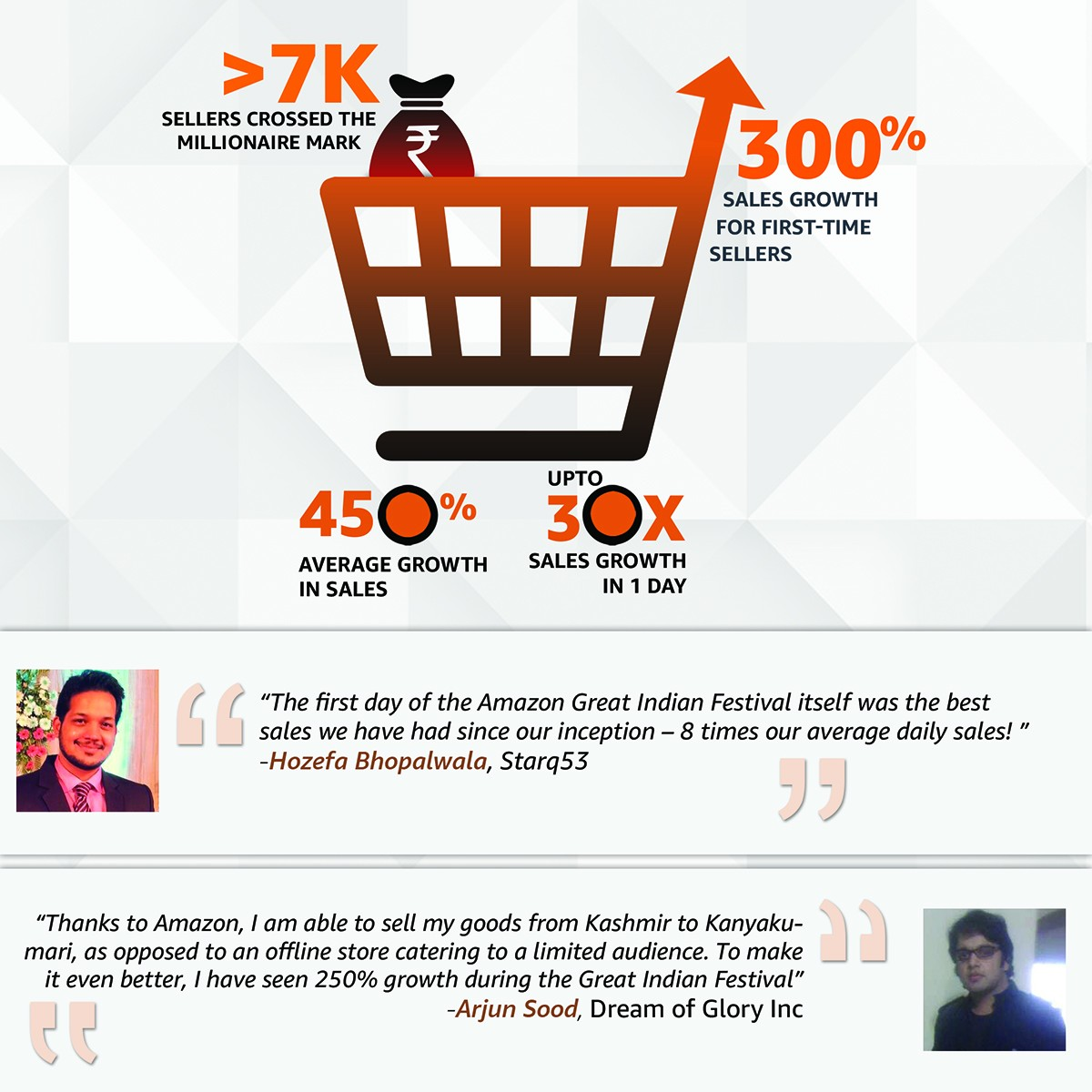 Amazon Great Indian Sale Wave 1 Statistics and Testimonials