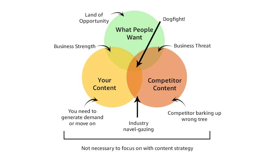 venn diagram of customer wants needs and opportunity when selling online