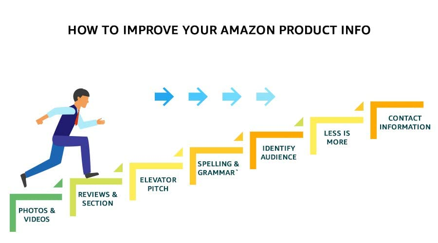 steps indicating how product information can improve when selling online