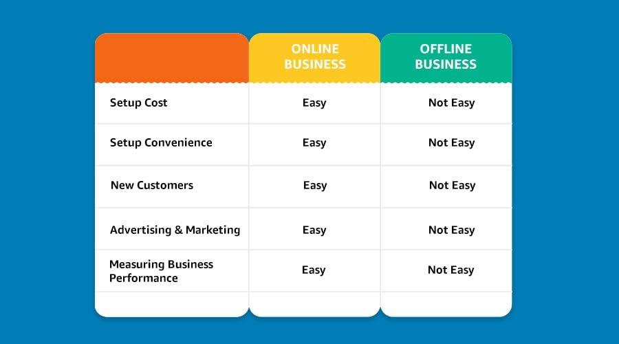 Online VS Offline Business Consensus