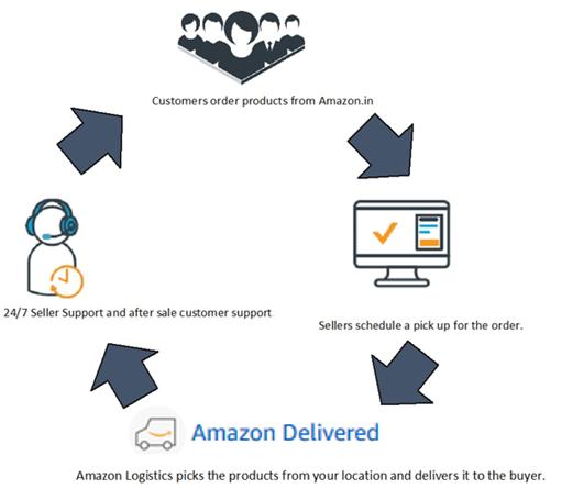 Amazon Easy Ship - Amazon Seller Central