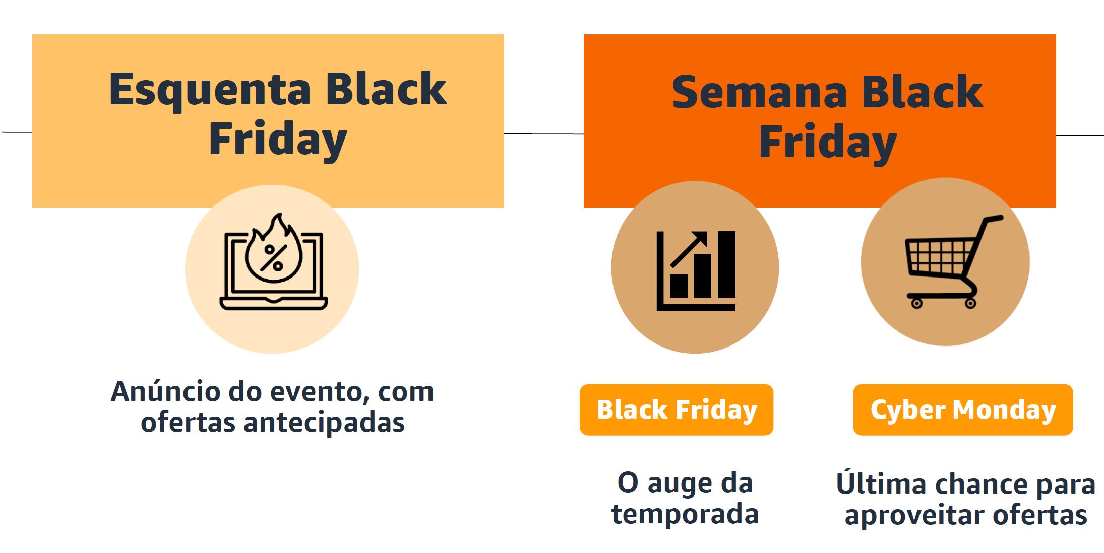 calendario amazon black friday 2021 fba