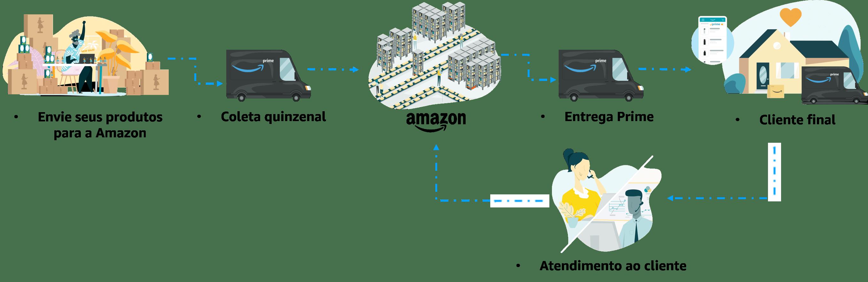 Envie seus produtos para a Amazon. A Amazon coleta ou envia seus produtos por conta própria. Armazene seus produtos no centro de distribuição. Seu produto Prime é enviado ao cliente final. A Amazon faz a logística, o pós venda e cuida das devoluções.