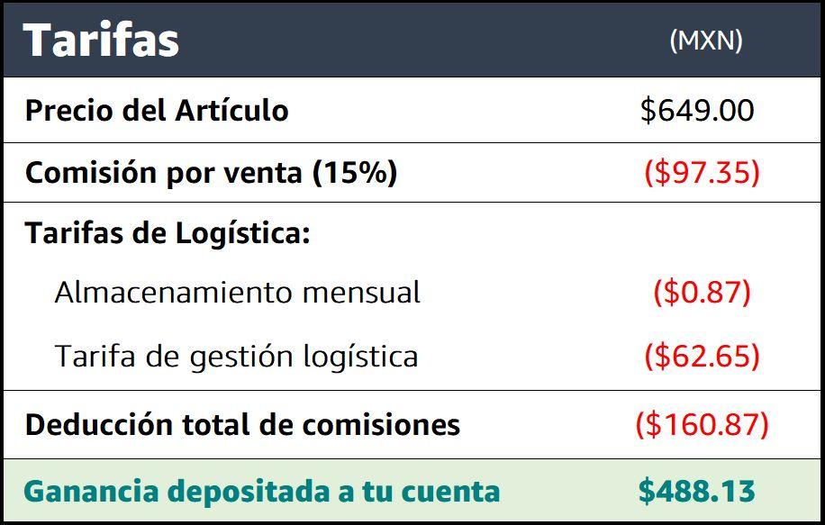 Un ejemplo con números de las tarifas de vender en Amazon