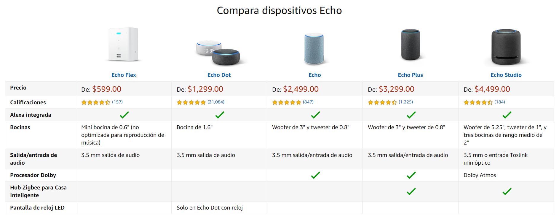Imagen que muestra comparativa de productos de Echo