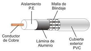 Cable coaxial de Antena TV/Sat 75 Ohm (Ω) [Rollo 100 Metros ...