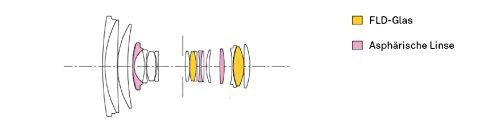 SIGMA標準ズームレンズ17-50mmF2.8EXDCOSHSMニコン用APS-C専用583552