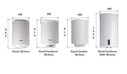 Raul y Los Termos Electricos Calentadores eléctricos