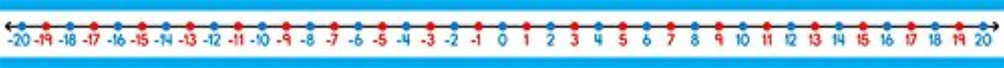 -20 to 20 Student Number Lines
