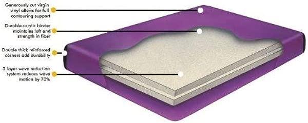 水床女王 70 Waveless 床垫衬垫和填充排水套件