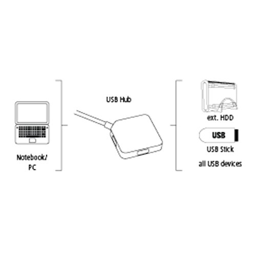 Hama 4-Port USB-3.0 Hub, kompatibel auch mit Windows 10, schwarz