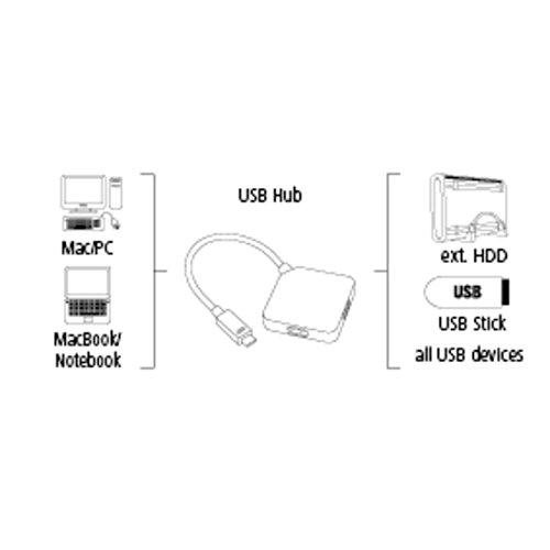 Hama 4-Port USB-Type-C-Hub (bis 5 Gbit/s, integriertes USB-Kabel) schwarz