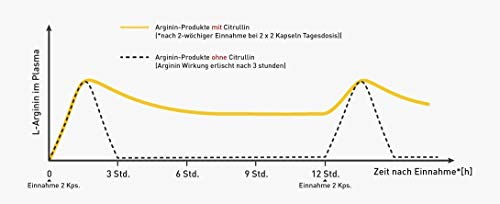 L-Arginin plus Maca von Zestonics - 7