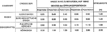 Powerplus Streuwagen 15 L Düngerstreuer Sandstreuer Salzstreuer Saatgutstreuer;;;;; - 6