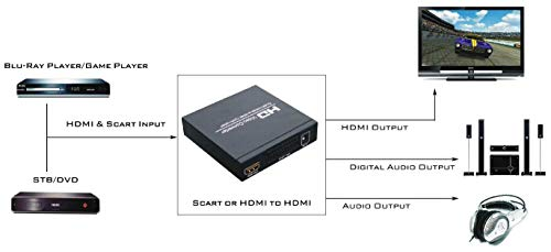 Flylink PAL/NTSC SCART + HDMI to HDMI Video Converter Box 1080P Upscaler with 3.5mm and Coaxial Audio Output for Game Consoles, DVD, STB