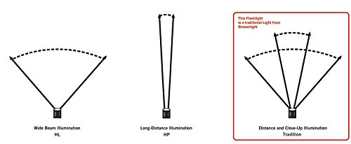 Streamlight Prof 88062 ProTac 2L-X 500 Lumen Professional Tactical Flashlight Dual Fuel use 2X CR123A or 1x 18650 Li-iON Battery, Black, One Size