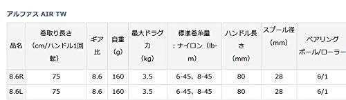 ダイワ(DAIWA)ベイトリール20アルファスAIRTW8.6R(2020モデル)