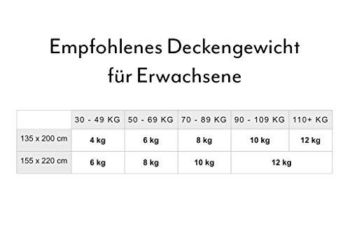 GRAVITY TherapieDecke Gewichtsdecke - Schwere Decke für Erwachsene/Jugendliche Für besseren Schlaf, Größe: 155x220 cm, 8 kg - 6