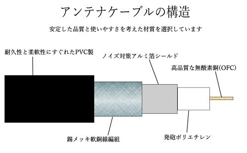 『アンテナケーブル S4C-FB 75Ω OFC 0.5m』の6枚目の画像