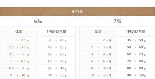 モグニャンキャットフード(1.5kg)グレインフリー穀物・香料・着色料不使用白身魚全猫種全年齢対応
