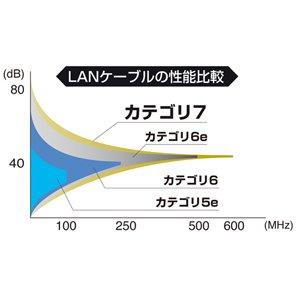 『SANWA SUPPLY CAT7ウルトラフラットLANケーブル(2m)(ブラック) KB-FLU7-02BK』の3枚目の画像