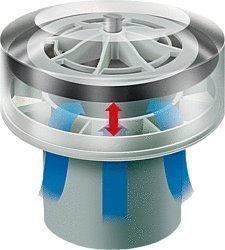 Durgo Belüftungsventil für Abwasserleitungen DN110