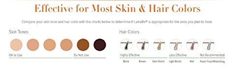 LumaRX Skin and Hair Color Compatibility