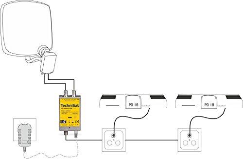 TechniSat TECHNIROUTER Mini 2/1x2 - Einkabellösung/Unicable für Twin-Empfang, bis zu 2 Satelliten-Positionen über EIN Kabel. Angeschlossene Geräte & Goobay SAT Anschluss Kabel 0,3m weiß