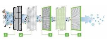 Design Luftreiniger AirMex AP-1001 Ersatzfilter Set