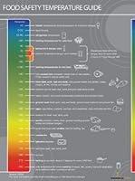 食品安全温度ポスター