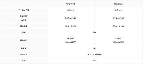 TACHII『TPS7222新型細経マイクケーブル』
